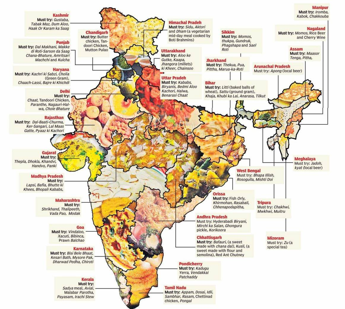 Popular Indian Recipes